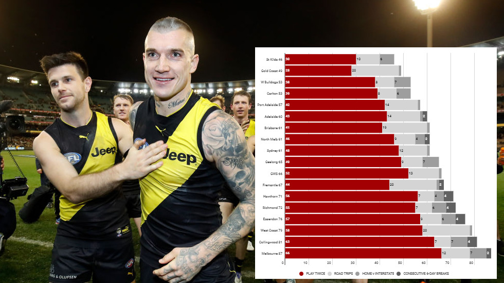 AFL fixture: Footyology formula names winners and losers