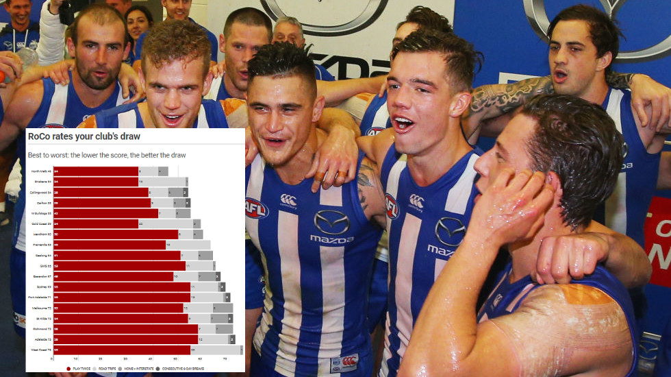 AFL fixture: Footyology formula names the winners and losers